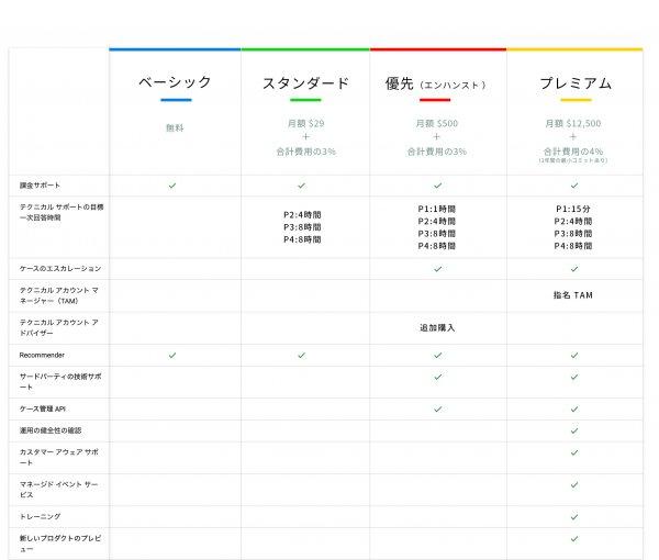 Google-_Cloud_公式サポート料金表